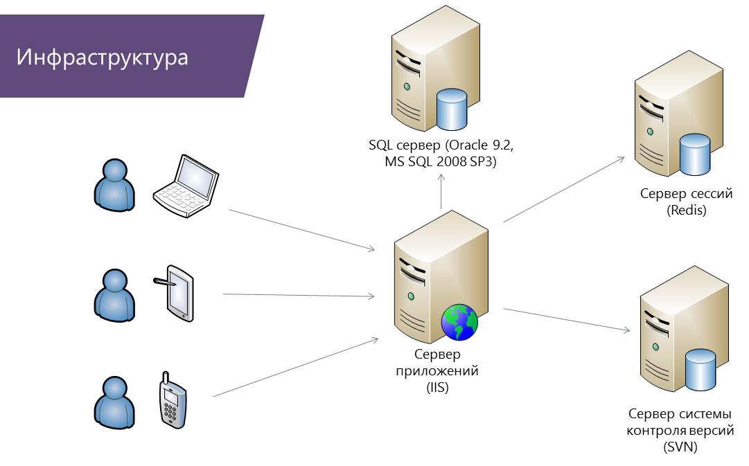 Web-серверная архитектура в облаке