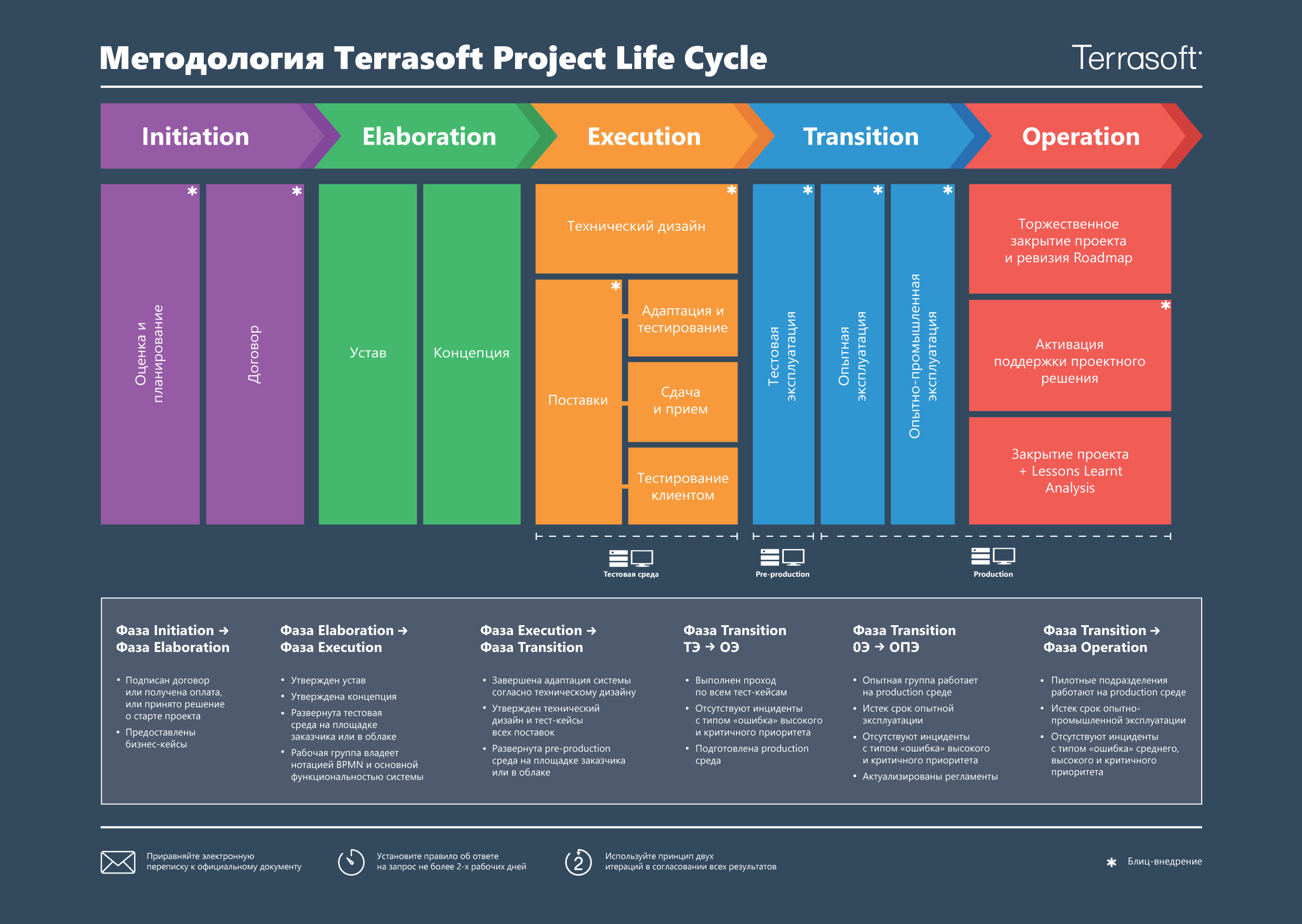 scr_project_life_cycle_poster.png