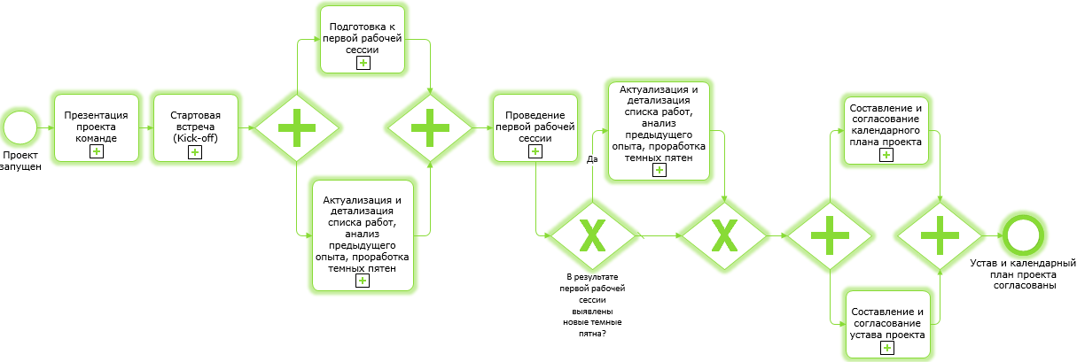scr_chapter_elaboration_charter_process_scheme.png