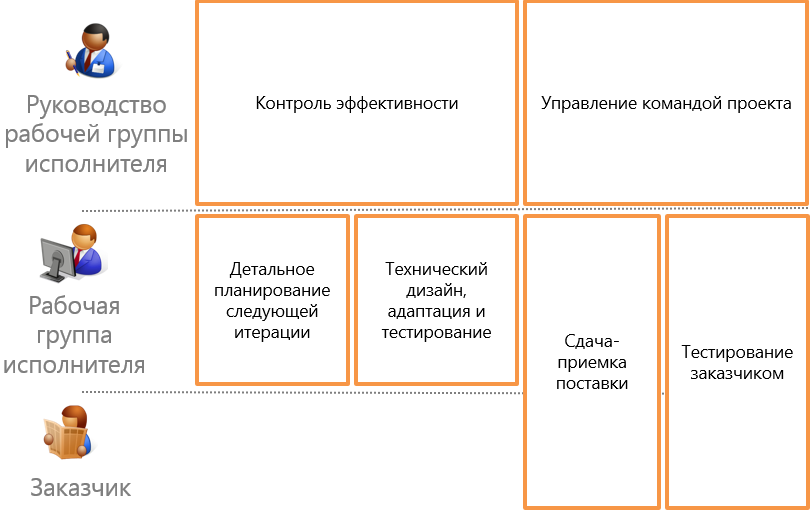 scr_chapter_execution_org_structure.png