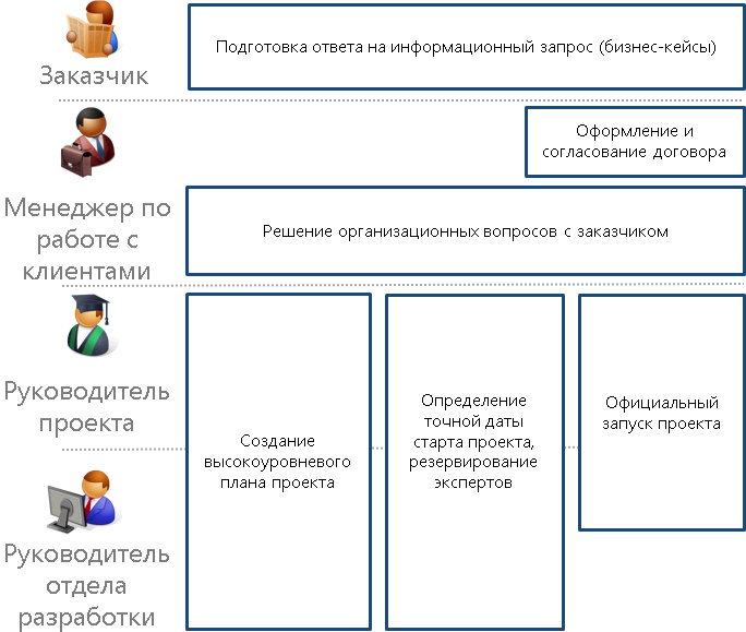 scr_chapter_initiation_agreement_org_structure.png