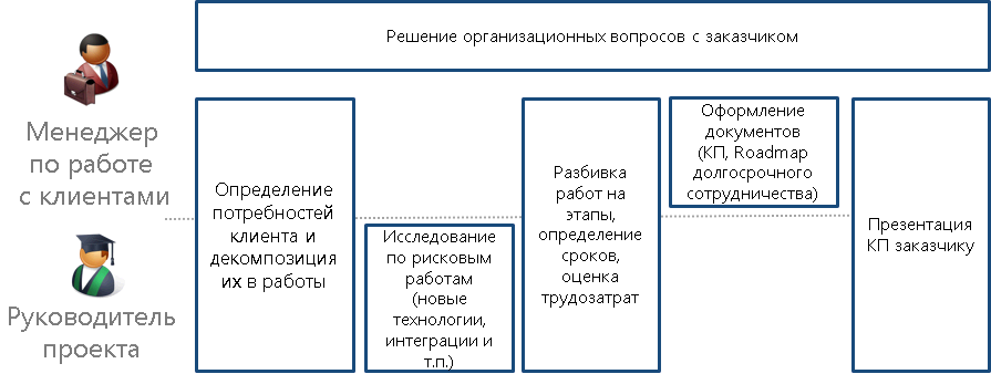 scr_chapter_initiation_ppo_org_structure.png